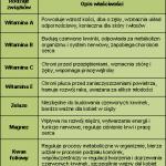 Charakterystyka wybranych odzywek / suplementow: Witaminy