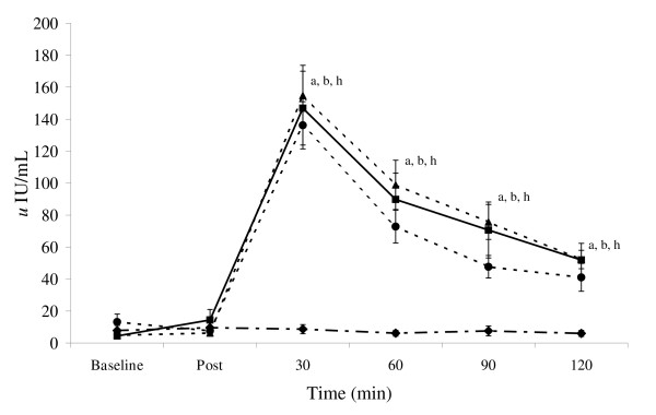 glycogen resynthesis postexercise Since the pioneering studies conducted in the 1960s in which glycogen status was investigated using the muscle biopsy technique, sports scientists have developed a sophisticated appreciation.