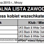 Puchar Polski 2015 – program zawodów, lista zawodników